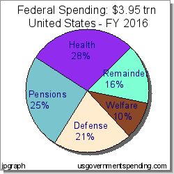 fed-spend
