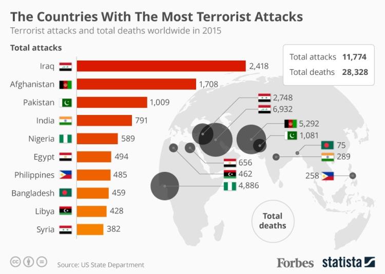 terrorism-by-nation.jpg