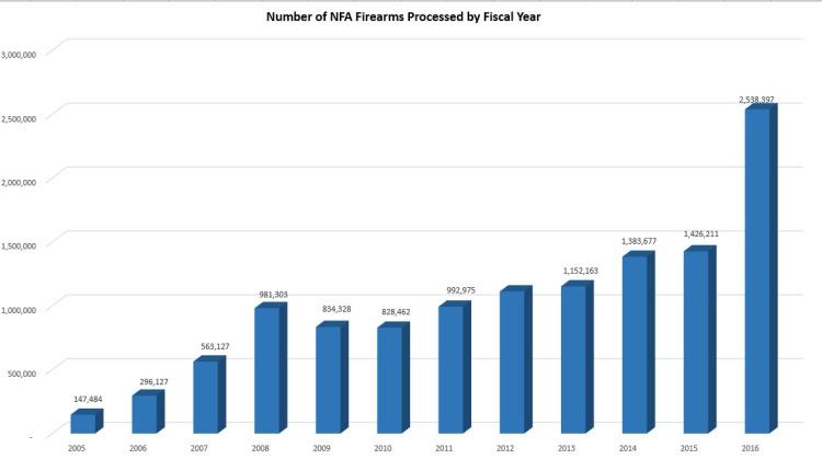 gun sales 2005-2016.jpg