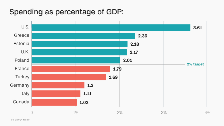 NATO defense spending