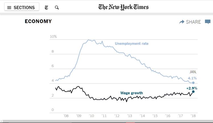 wage-chart