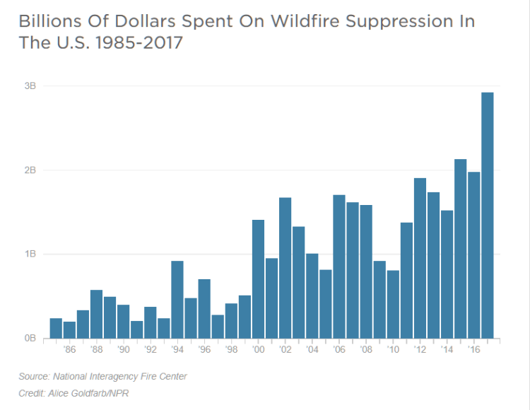 wildfire graph