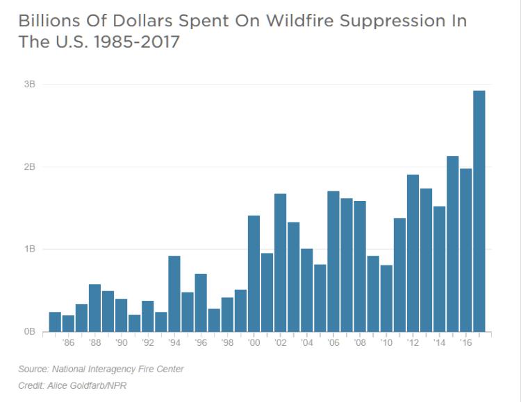 wildfire graph