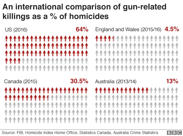 gun-deaths-relative.png