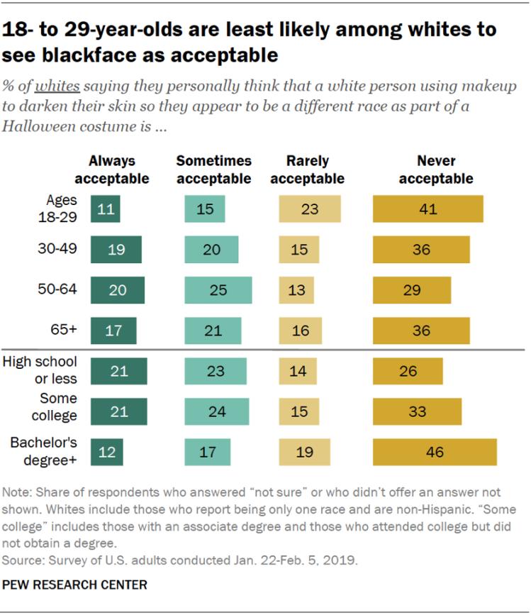 Pew-blackface-survey-2.png