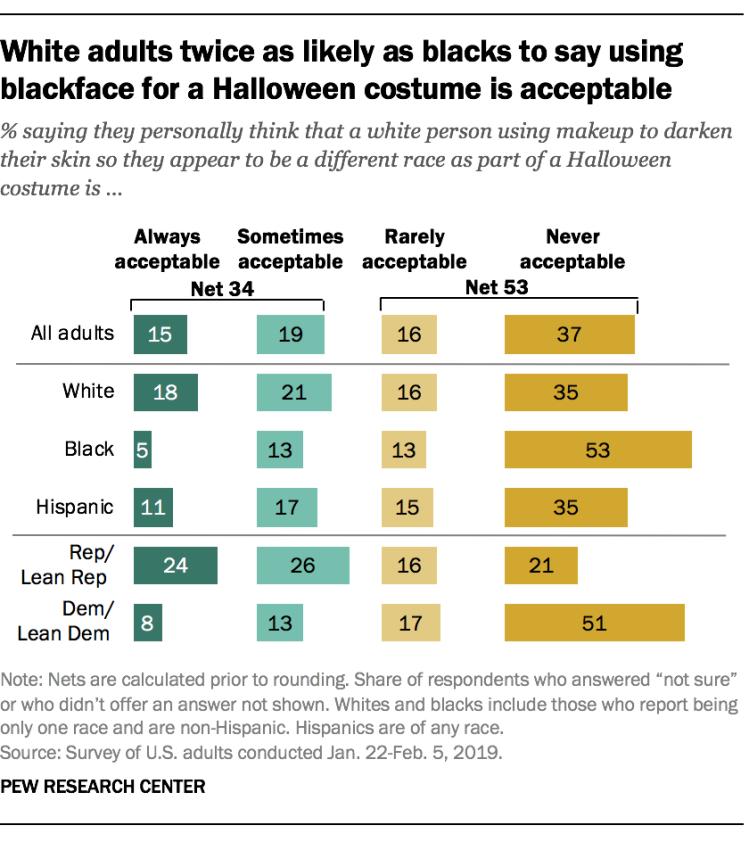 Pew-blackface-survey