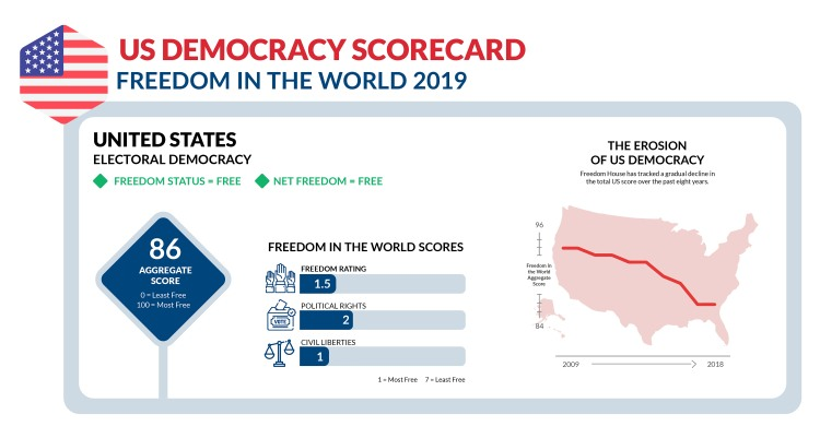 US_Democracy_Scoreboard_Resized_FIW2019.jpg