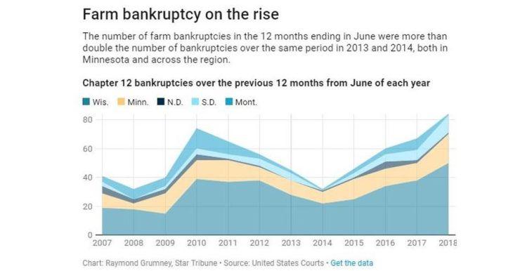 Farm-bankruptcy