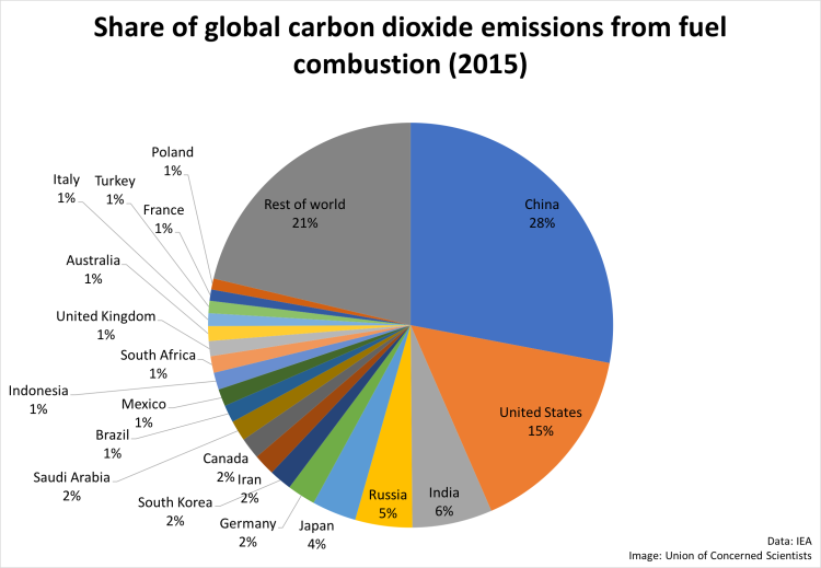 CO2 emissions by nation.png