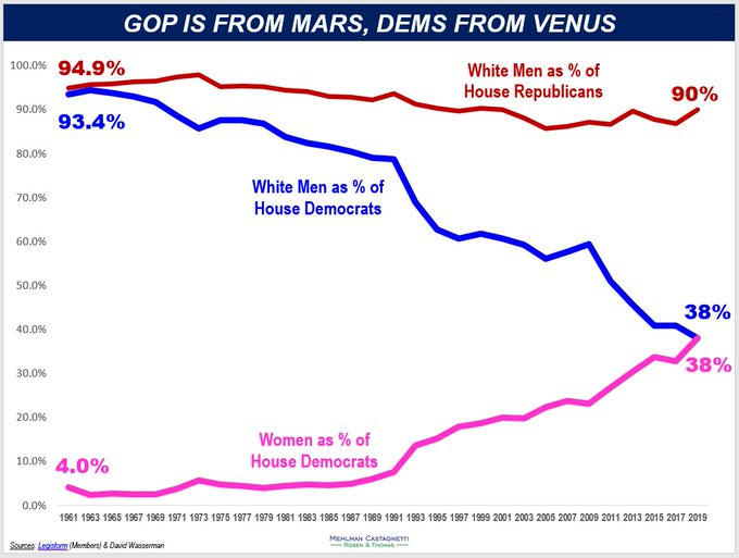 Men-women-dem-rep