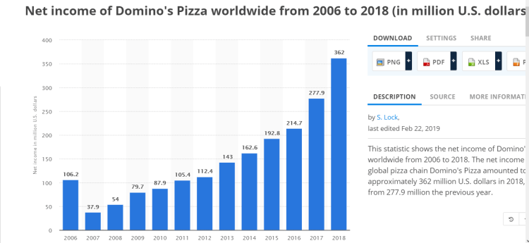 Dominos net income
