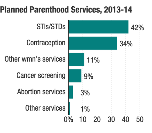 planned-parenthood-services