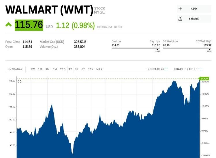 Walmart-stock-graph