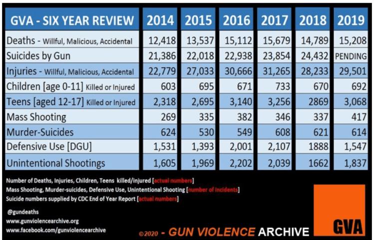 gun-violence-5-2020