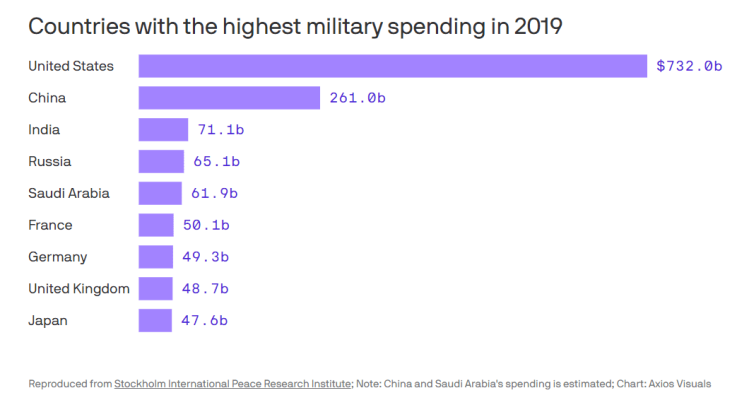 military-budget-2
